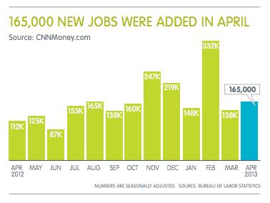 Employment - April 2013