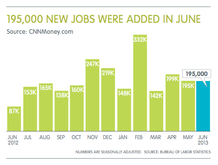 Employment - June 2013