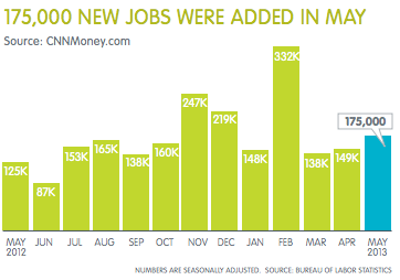Employment Data - May 2013