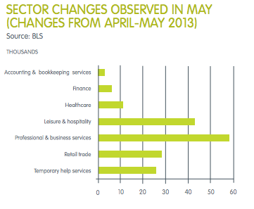 Sector Changes May 2013