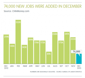 january professional staffing jobs report 2014 by ajilon professional staffing