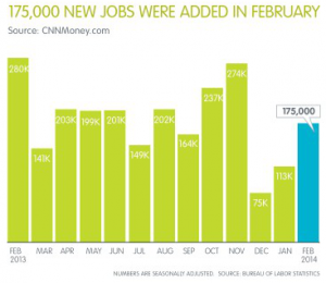 February 2014 Jobs Report Shows 175,000 Jobs Added for month