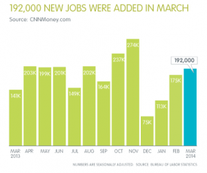 Jobs Report - Jobs Added April 2014