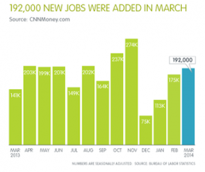 Jobs Added April 2014