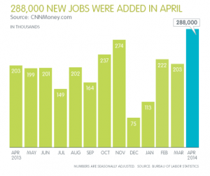 May Jobs Report - 288,000 jobs added