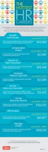 Hottest HR Careers in 2014: Infographic