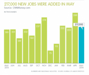 Professional Staffing Jobs Report: June 2014