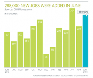 June adds 288,000 jobs: July Jobs Report