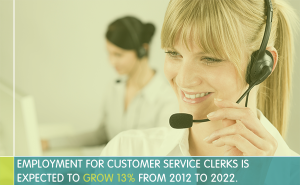 Customer Service Jobs are Expected to Grow 13 percent from 2012 to 2022.