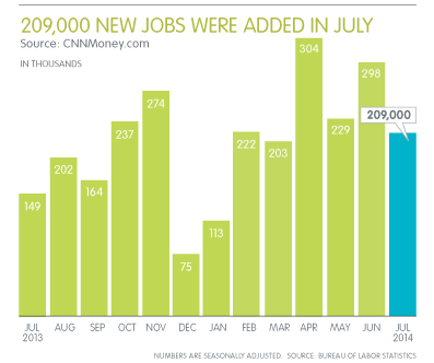 Professional Employment Surges Upward in July, Adding 47,000 Jobs to US Economy