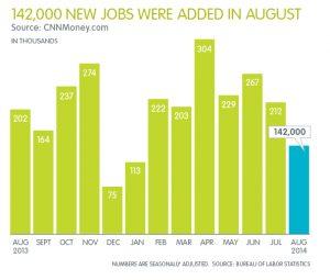 BLS Jobs Report August 2014