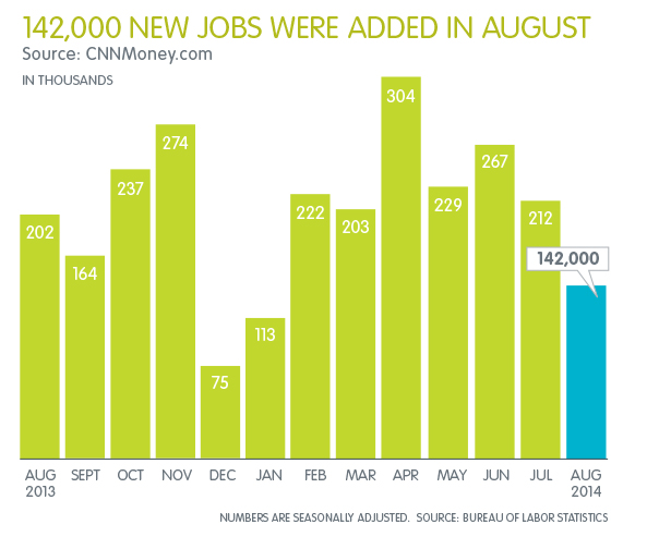 BLS Jobs Report August 2014