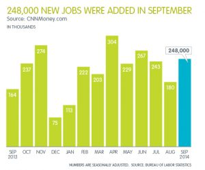 Professional Staffing Jobs Report: October 2014