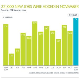 321k jobs added Dec 2014