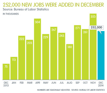 Professional Staffing Jobs Report for January 2015 - Chart Showing 252,000 New Jobs Added in December