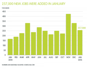 APS-Jobs-Report_Graph-for-PDF_FEB