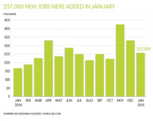 APS-Jobs-Report_Graph-for-PDF_FEB