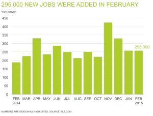MAR 2015 Jobs report CHART