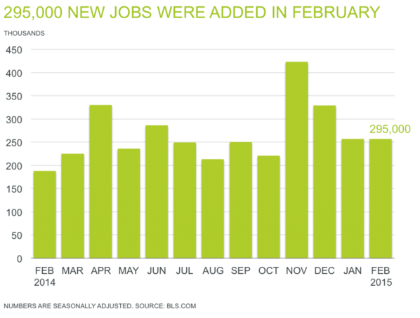 Professional Staffing Jobs Report for March 2015 - Chart Showing 295,000 New Jobs Added in February
