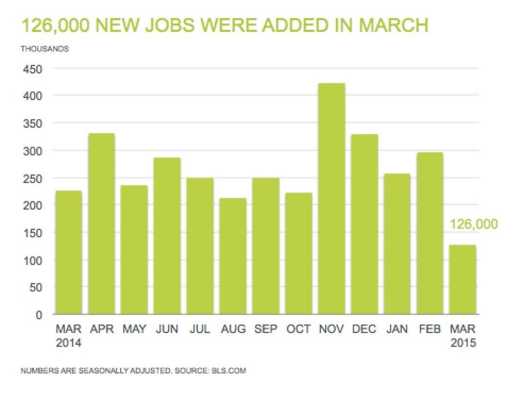 Professional Staffing Jobs Report for April 2015 - Chart Showing 126,000 New Jobs Added in March