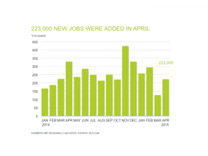 Professional Staffing Jobs Report for May 2015 - Chart Showing 223,000 New Jobs Added in April
