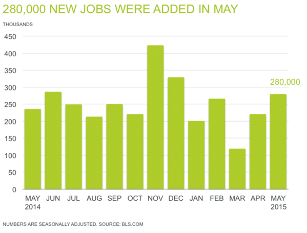 Professional Staffing Jobs Report for June 2015 - Chart Showing 280,000 New Jobs Added in May
