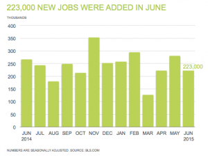 Professional Staffing Jobs Report for July 2015 - Chart Showing 223,000 New Jobs Added in June