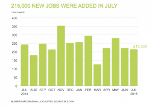 jobs added in july 2015