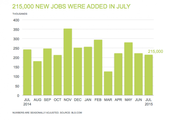 Professional Staffing Jobs Report for August 2015 - Chart Showing 215,000 New Jobs Added in July