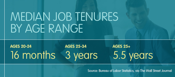 Median Job Tenures By Age Range from the Bureau of Labor Statistics via The Wall Street Journal