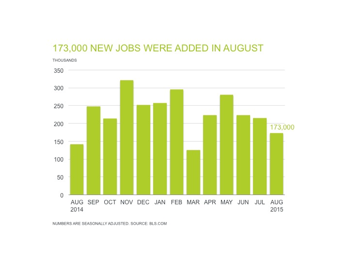Professional Staffing Jobs Report for September 2015 - Chart Showing 173,000 New Jobs Added in August