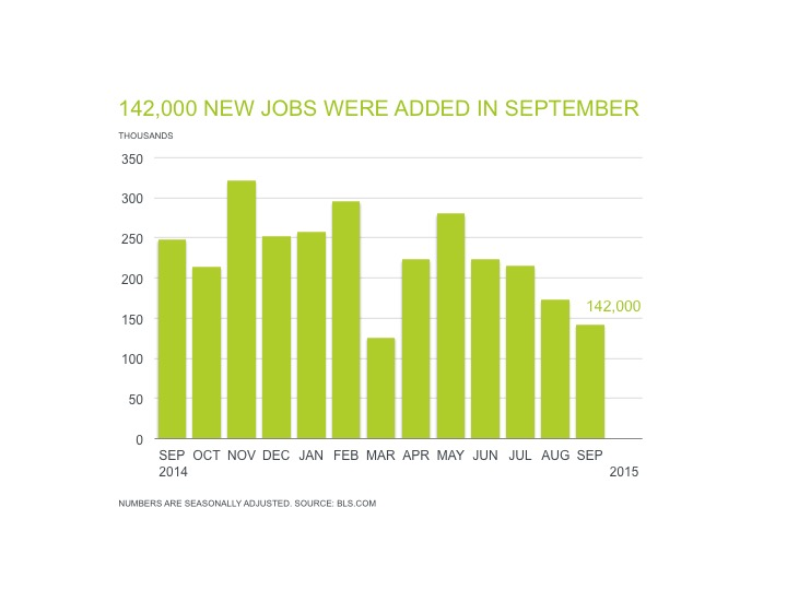 Professional Staffing Jobs Report for October 2015 - Chart Showing 142,000 New Jobs Added in September