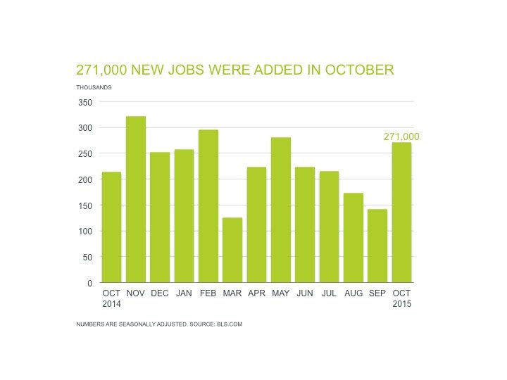 Professional Staffing Jobs Report for November 2015 - Chart Showing 271,000 New Jobs Added in October