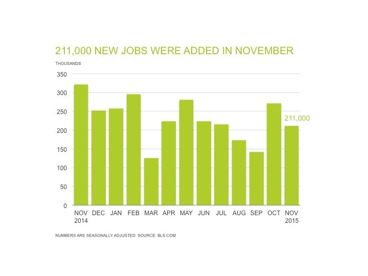 Professional Staffing Jobs Report for December 2015 - Chart Showing 211,000 New Jobs Added in November