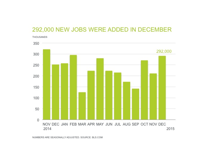 292,000 new jobs were added in December according to the January jobs report