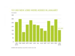 151,000 Jobs Added in January, according to the February jobs report