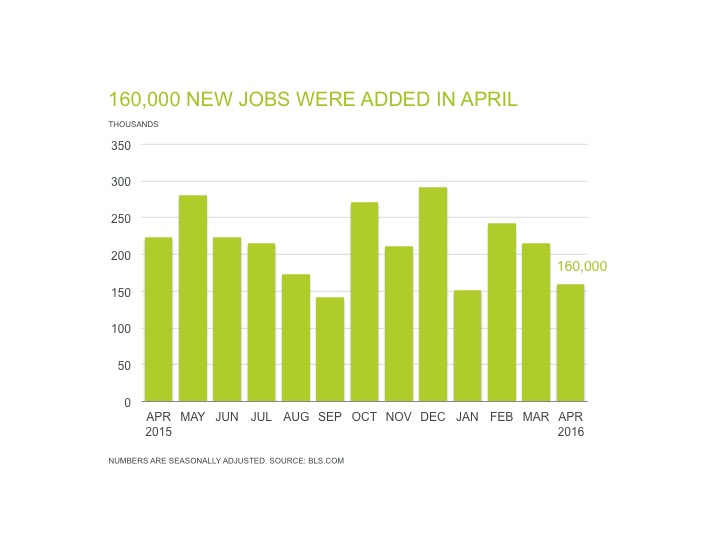 april jobs report