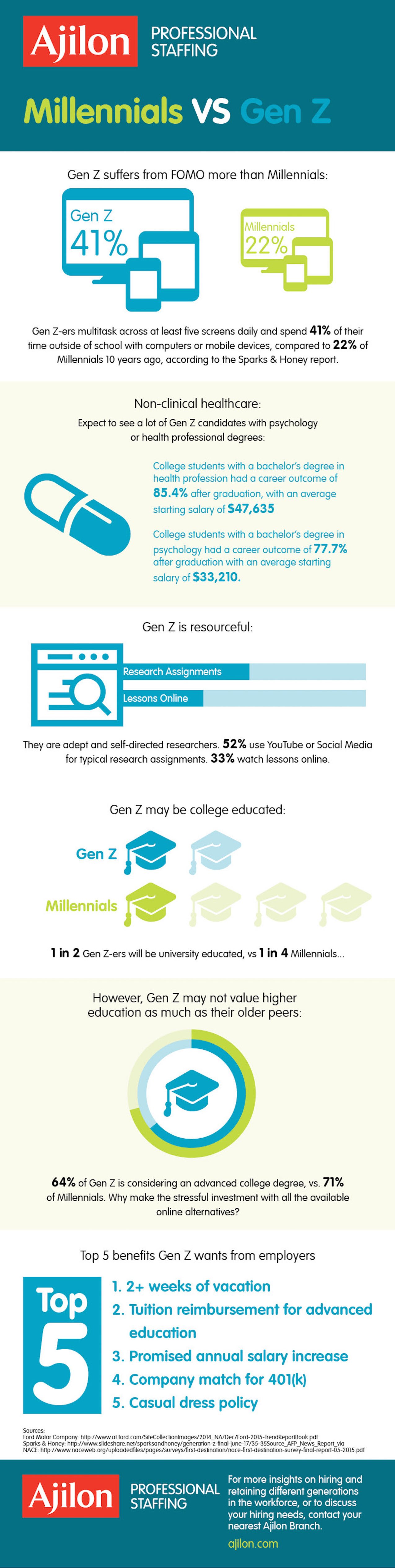 APS_2016_Infographic_Generation Z_Rebrand_NCHC